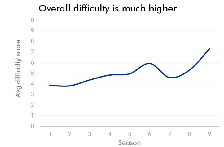 difficultyfinal